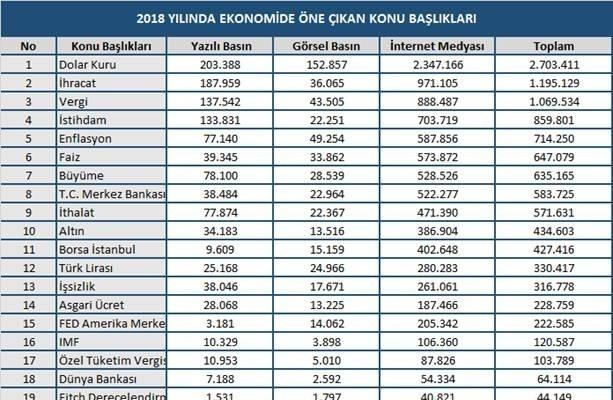 MTM, 2018 yılının ekonomi karnesi açıklandı