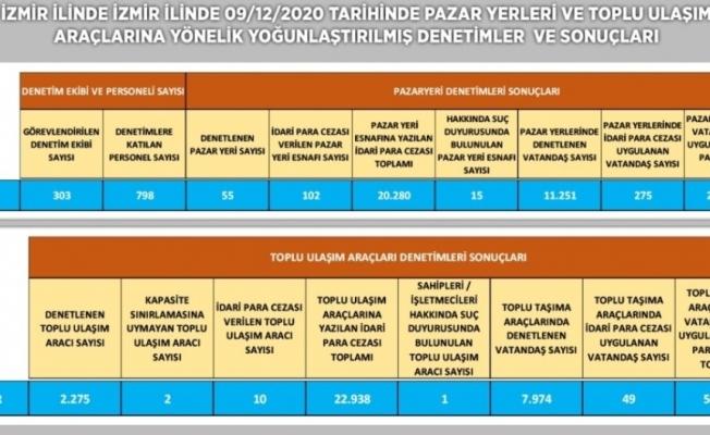 İzmir'de pazar yerleri ve toplum ulaşım araçlarında korona denetimi: 344 bin lira ceza kesildi