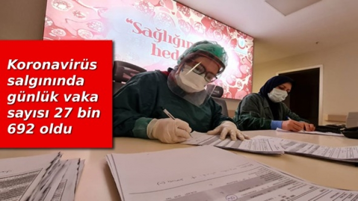 Koronavirüs salgınında günlük vaka sayısı 27 bin 692 oldu