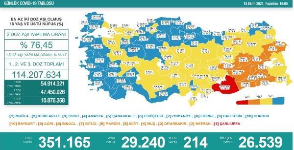 Koronavirüs salgınında günlük vaka sayısı 29bin 240oldu