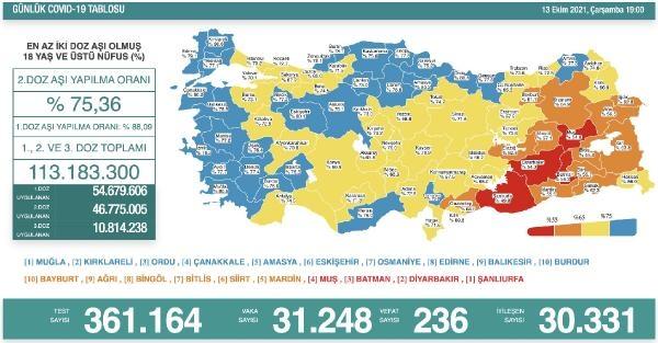 Koronavirüs salgınında günlük vaka sayısı 31bin 248oldu