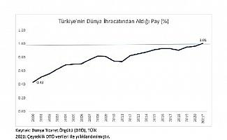 Bakan Muş: Türkiye'nin dünya ihracatından aldığı pay yüzde 1'in üzerine çıktı
