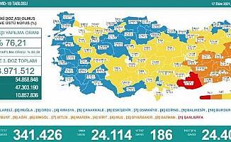 Koronavirüs salgınında günlük vaka sayısı 24 bin 114 oldu