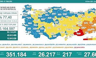 Koronavirüs salgınında günlük vaka sayısı 26bin 217oldu