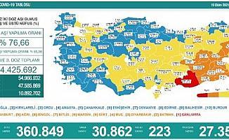 Koronavirüs salgınında günlük vaka sayısı 30bin 862oldu